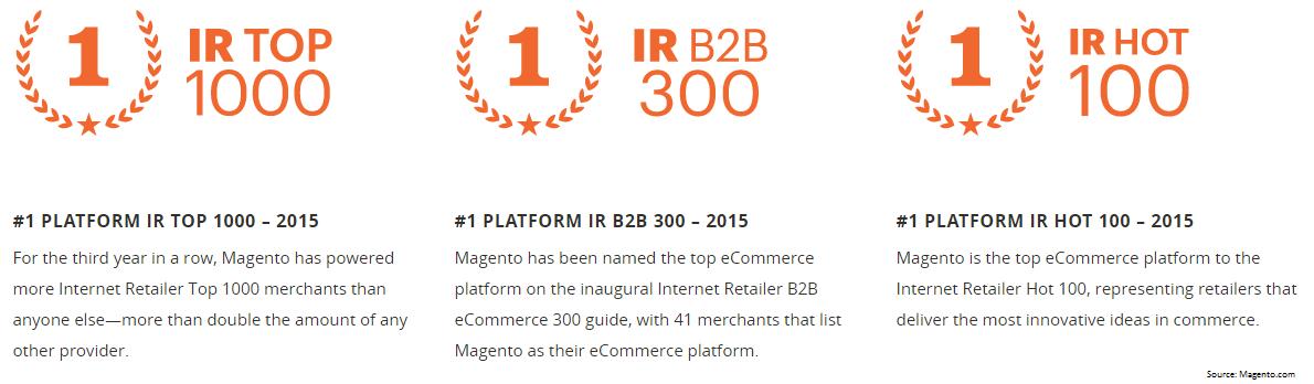 Magento 2015 Ranking