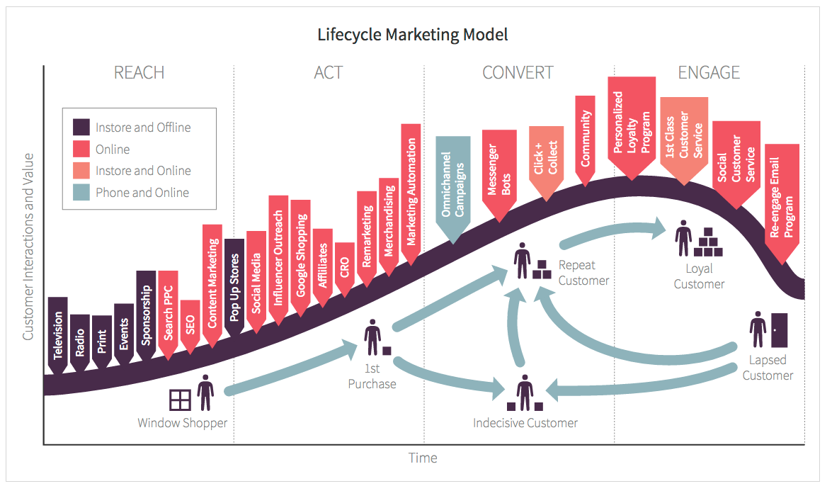 User Experience Optimisation: A Guide for eCommerce Marketers