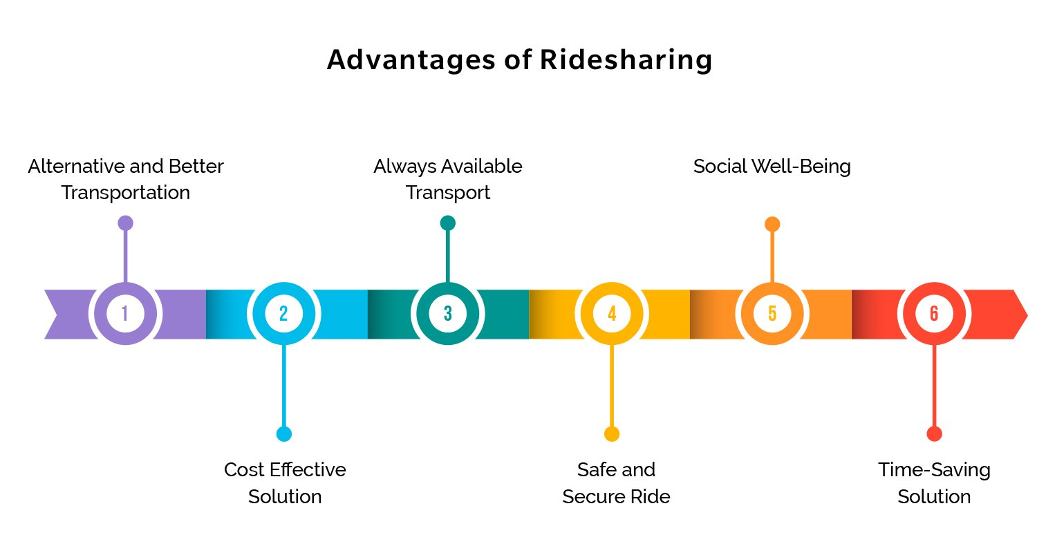 Advantages of ride sharing