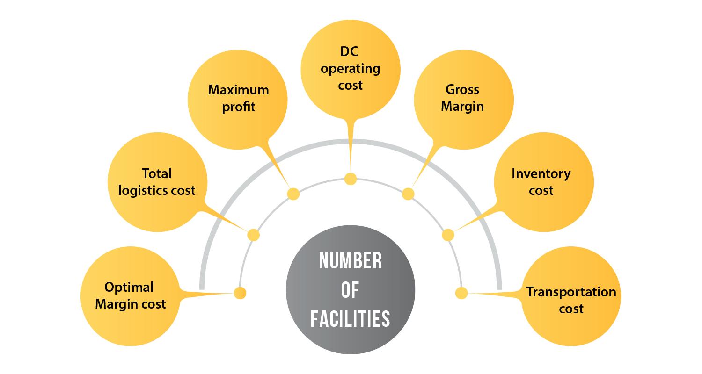 eCommerce facilities