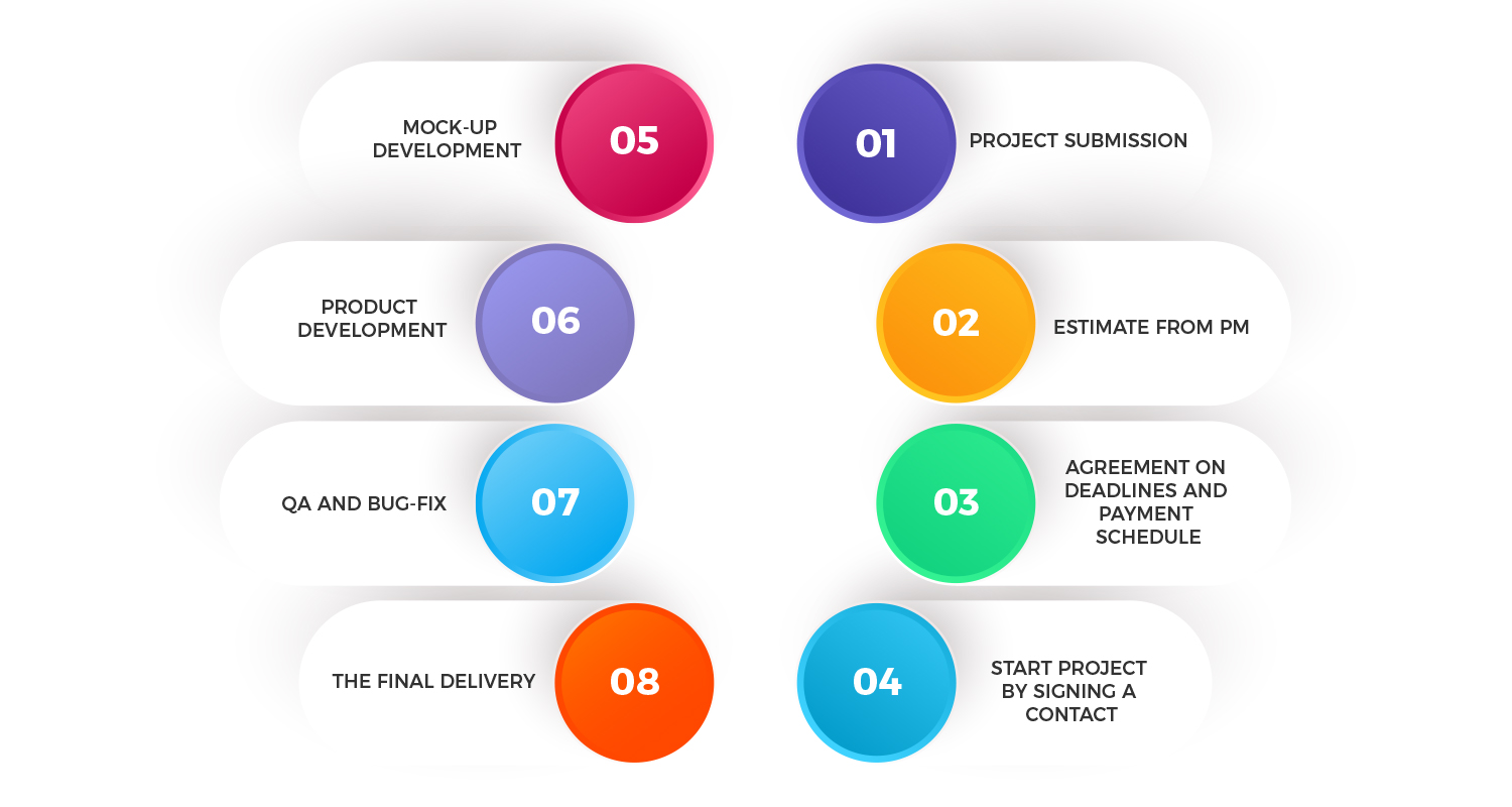 offshore development stages
