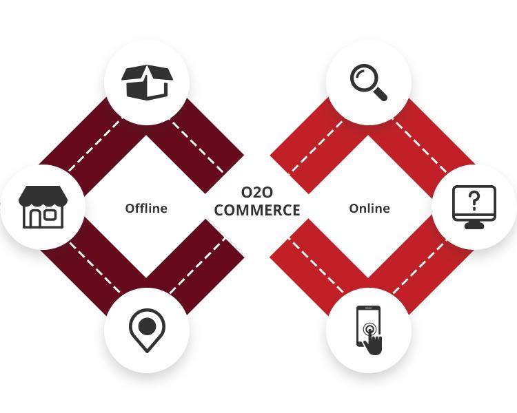 O2O Business