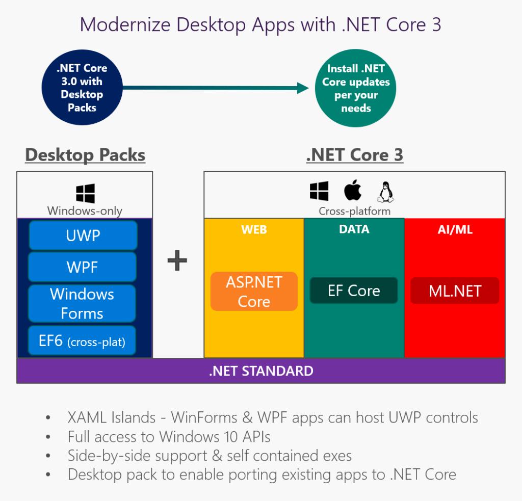 Can .NET 5
