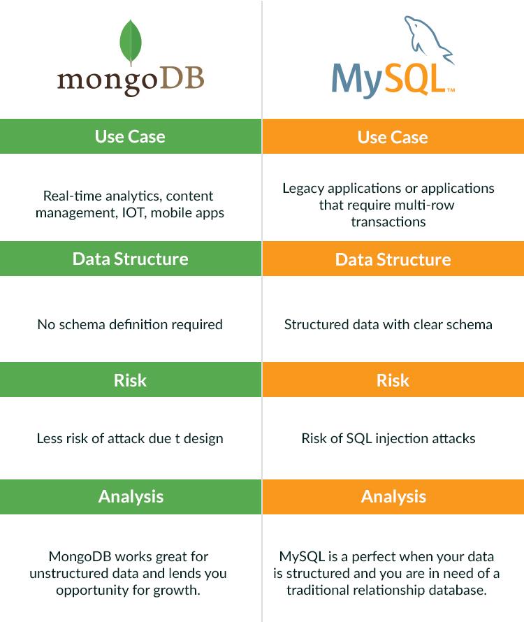 Mongodb- vs mysql