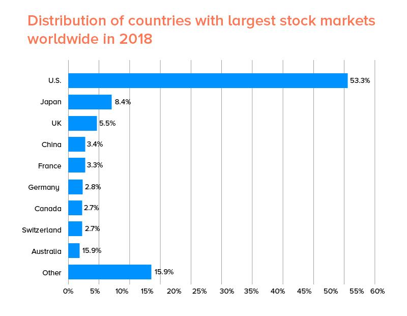 stock market apps