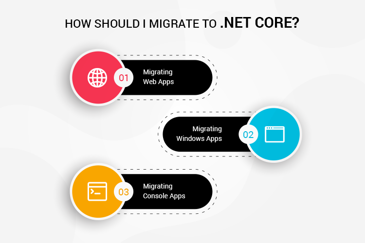 How can I Migrate to .Net Core