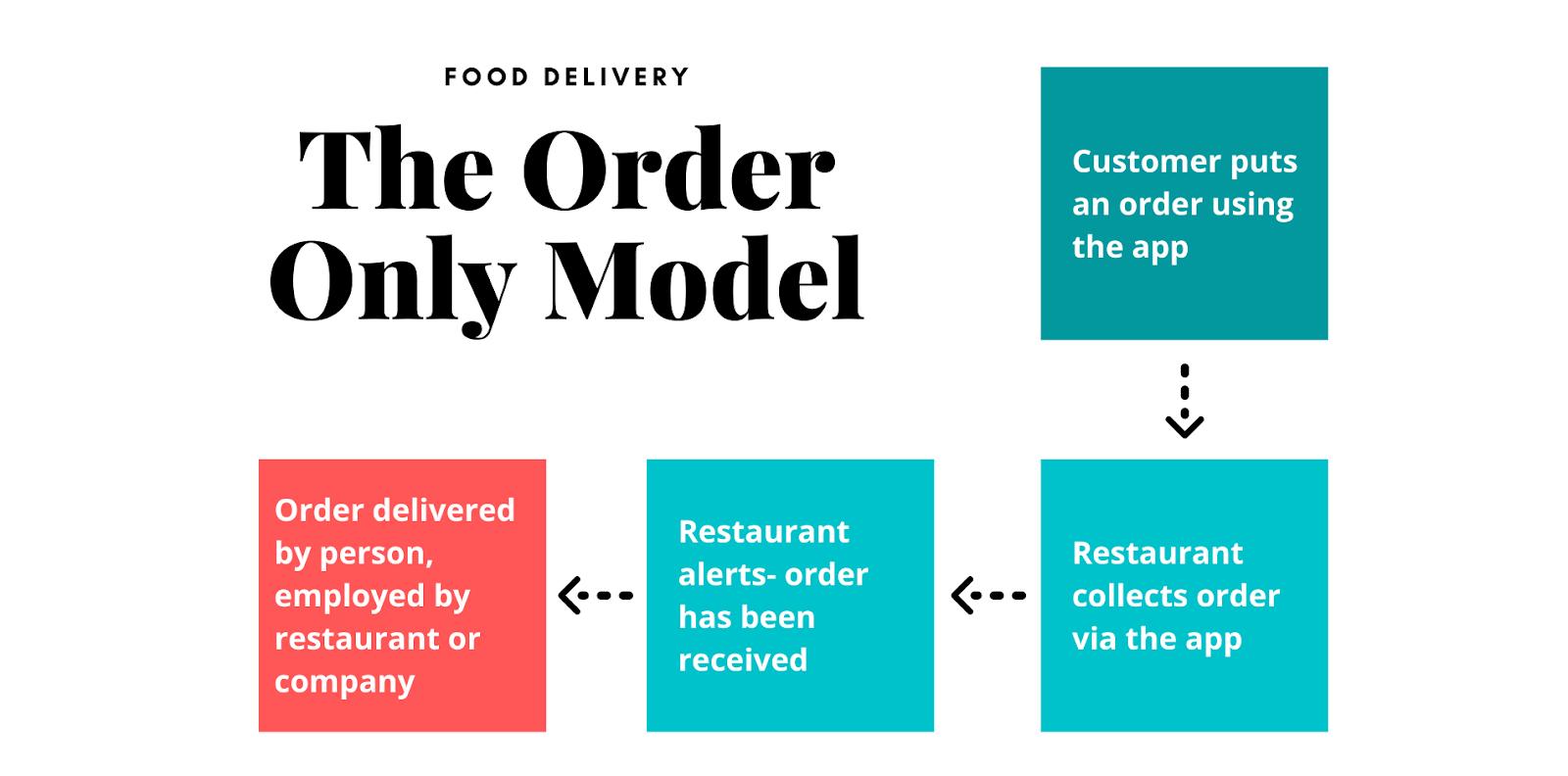 Order-Only Model