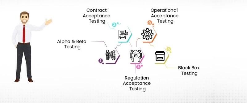 Various Types of UAT